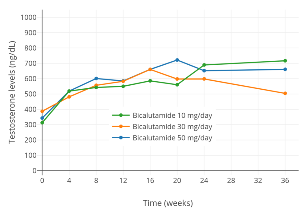1280px-Testosterone_levels_with_10,_30,_and_50_mg_per_day_bicalutamide_monotherapy_in_men.png