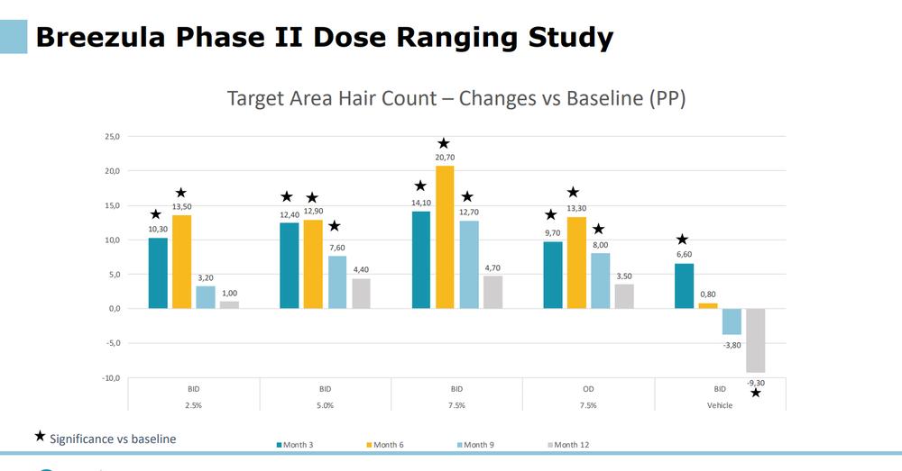Breezula phase two data vs baseline.png