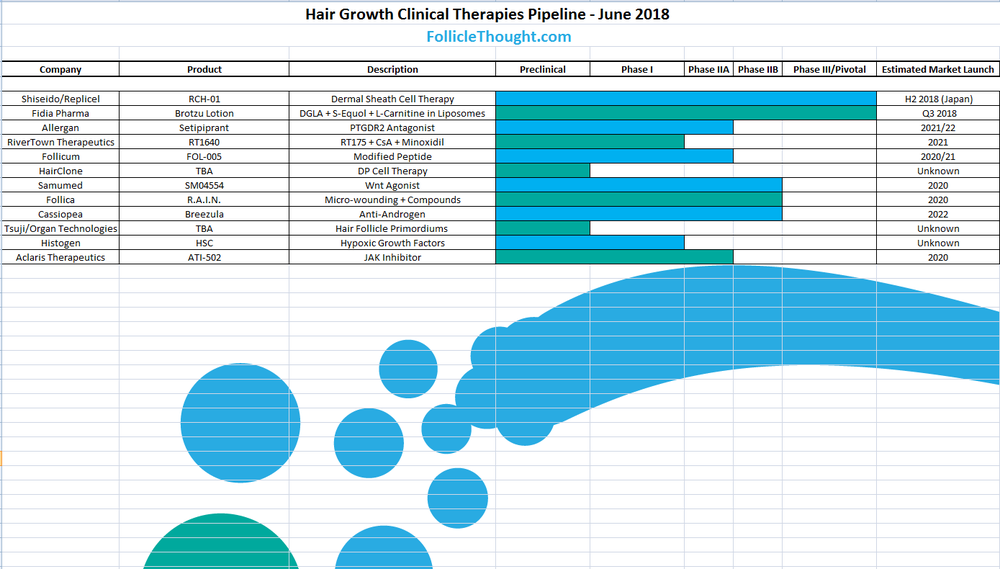 Hair Growth Clinical Therapies Pipeline Updated On Folliclethought