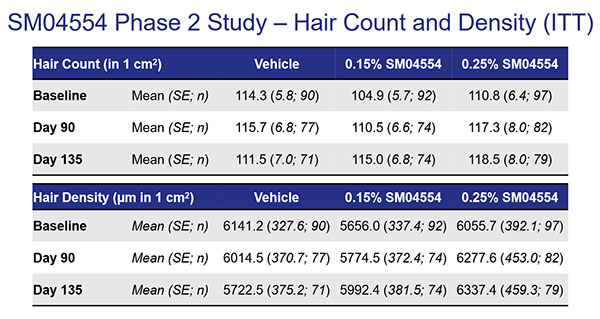 SM04554 Hair Counts