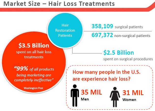 hair loss market
