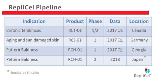 Replicel Pipeline
